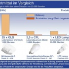 Thumbnail-Photo: Life-cycle assessment proves how environmentally friendly LED lamps are...