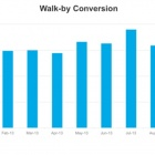 Thumbnail-Photo: Euclid Releases U.S. Retail Benchmarks for September 2013...