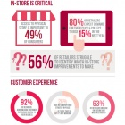 Thumbnail-Photo: 82% of retailers believe they provide a high level of customer experience...