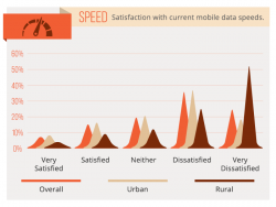 2014 Mobile Data Survey – 60 percent unsatisfied with current speeds...