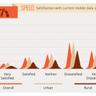 Thumbnail-Photo: 2014 Mobile Data Survey – 60 percent unsatisfied with current speeds...