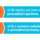 Thumbnail-Photo: Amazon leaves UK competitors in the dust on personalisation – say 4...