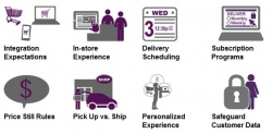 Retailers must enhance their mobile commerce offerings and improve the in-store...
