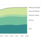 Thumbnail-Photo: Over 27% of global online transactions are now on mobile devices...