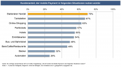 70 percent of surveyed consumers would already use mobile payment options in...