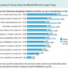 Thumbnail-Photo: The state of mobile apps for retailers study...