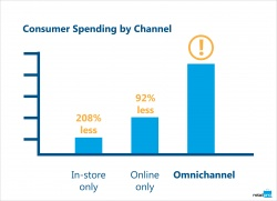 5-point formula to retail omnichannel success