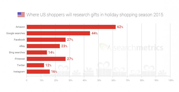 Photo: US consumers turn to Amazon and Google for gift ideas...