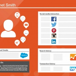 Thumbnail-Photo: Enabling brands to bring together data about their customers' behaviour...
