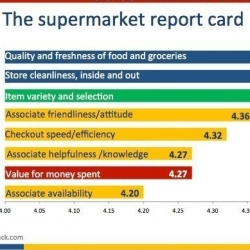 Thumbnail-Photo: Mixed results on core experience factors among supermarket shoppers...