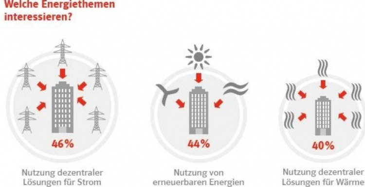 Photo: German businesses focusing on climate protection...