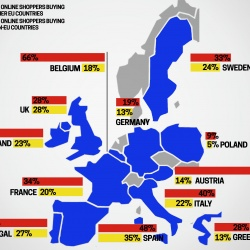Thumbnail-Photo: Cross-border B2C E-Commerce drives intra-regional retail trade in Europe...