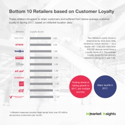 Thumbnail-Photo: Ranking retailers from top to bottom on customer loyalty...