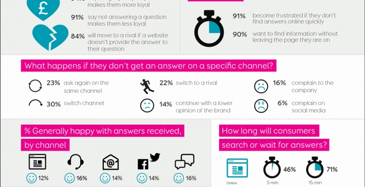 Photo: UK consumers demand better, more detailed answers from brands...