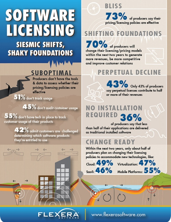Photo: Study: Software pricing and licensing trends...