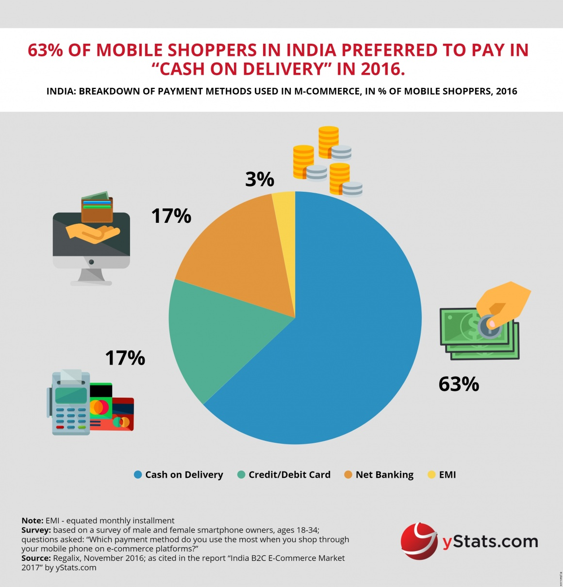 Photo: India: B2C E-Commerce growth rate through 2021...