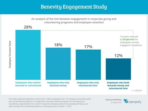 Results of the benevity Engagement Study; Copyright: Benevity...