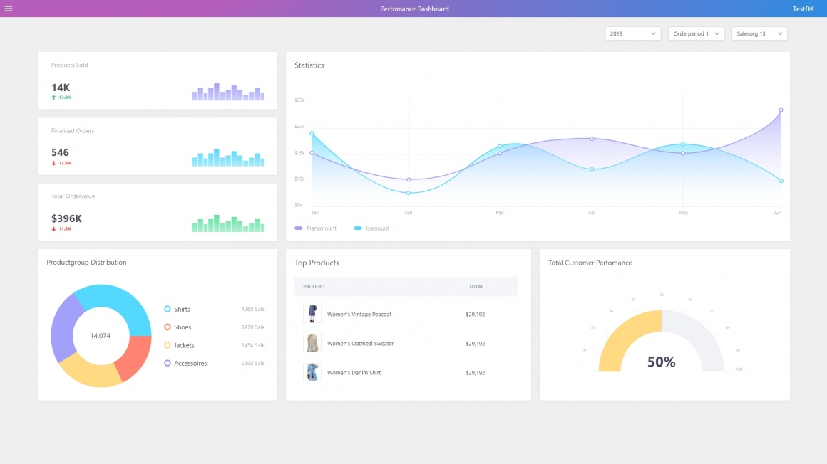 Management dashboard with statistics and graphs; copyright: MobiMedia AG...