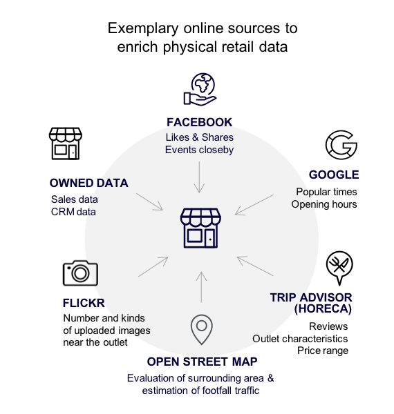 Graphic of data sources for retail analytics