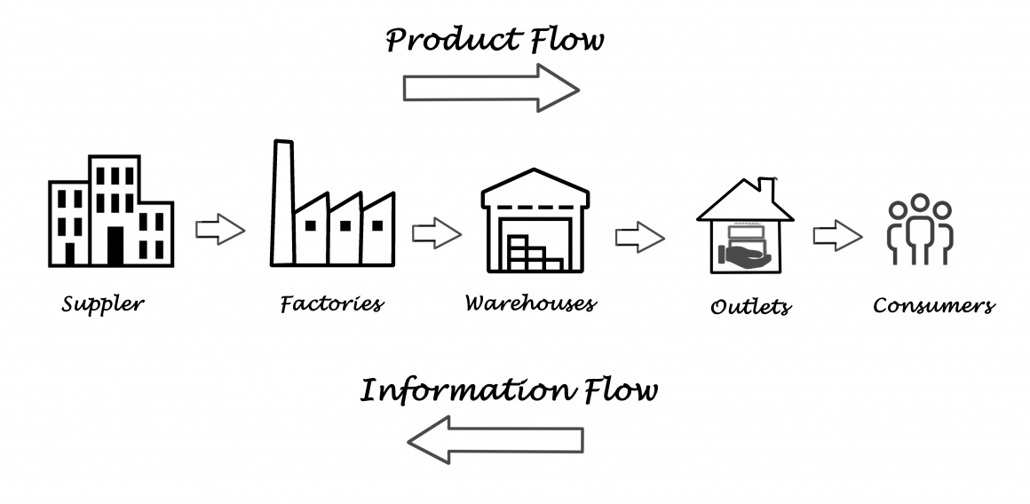 Supply Chain graphic in English